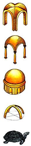 Типы сводов (сверху вниз) — крестовый, парусный, купольный
